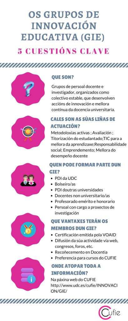 GIE-Infografia