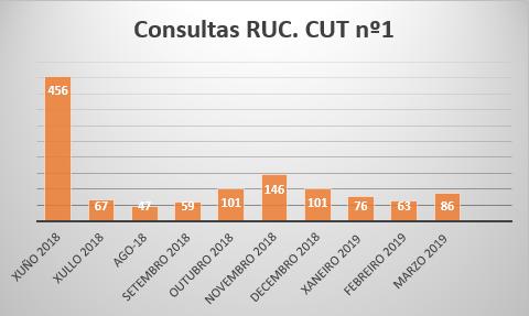 consultasRUC-xuño18-mar-19